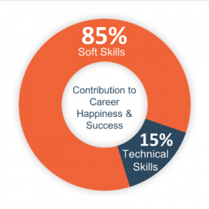 Contributors to Career Happiness & Success