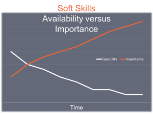 soft skill importance and availability