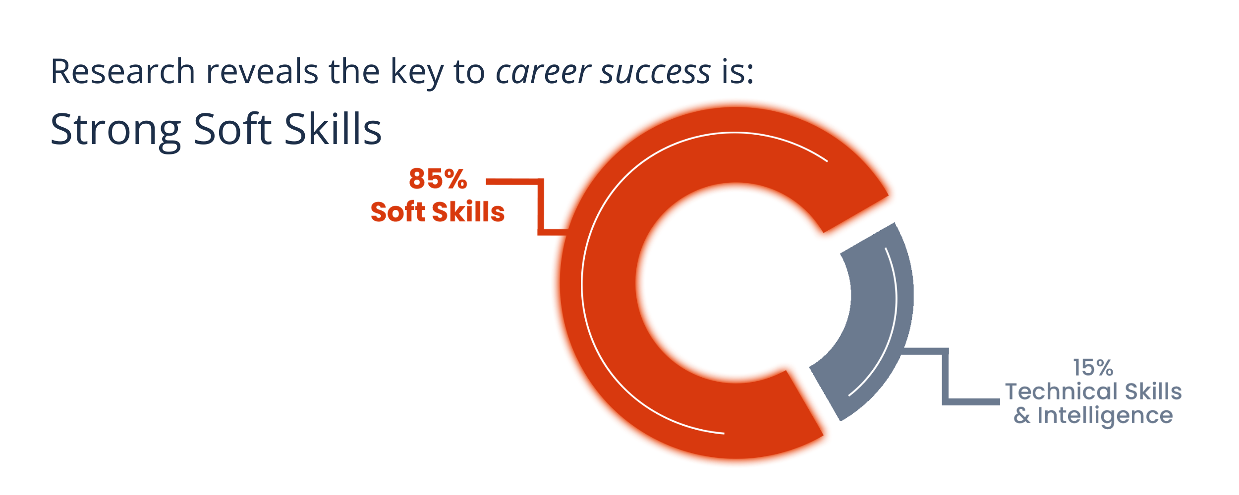 Soft Skills are the Key to Career Success